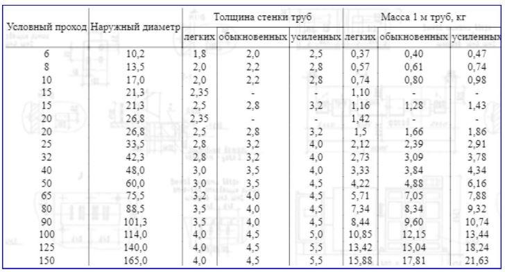 Рис. 2 Типоразмеры водогазопроводных труб по ГОСТ 3262-75