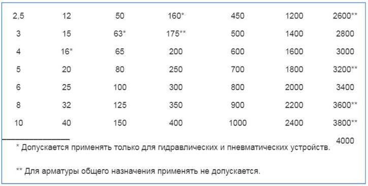 Рис. 2 Типоразмеры номинальных диаметров DN по ГОСТ 28338-89