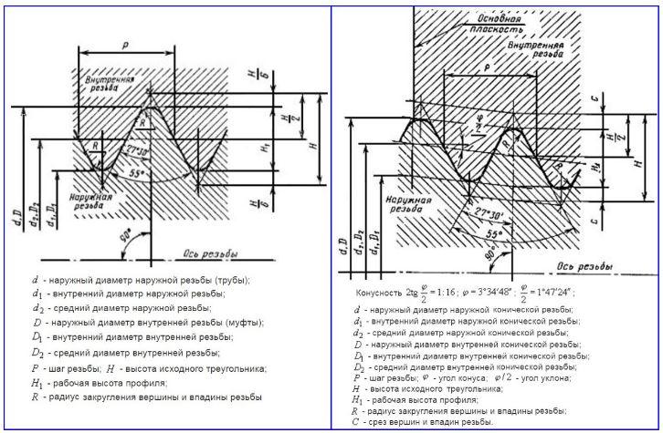 Рис. 4 Профили цилиндрической по ГОСТ 6357-81 и конической по ГОСТ 6211-81 резьб