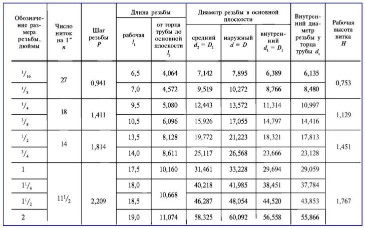 Рис. 8 Размерные параметры конической 60° резьбы по ГОСТ 6111-52