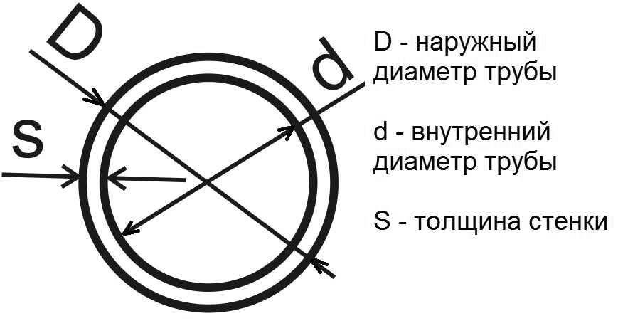 Что такое условный проход трубы — стандарты и единицы измерения